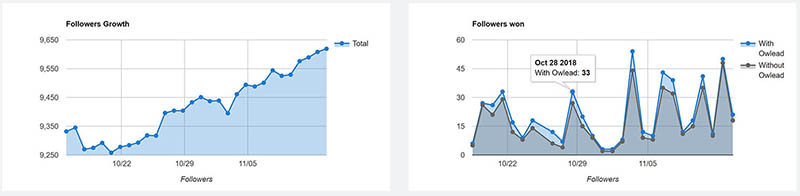 after trial growth charts for Owlead